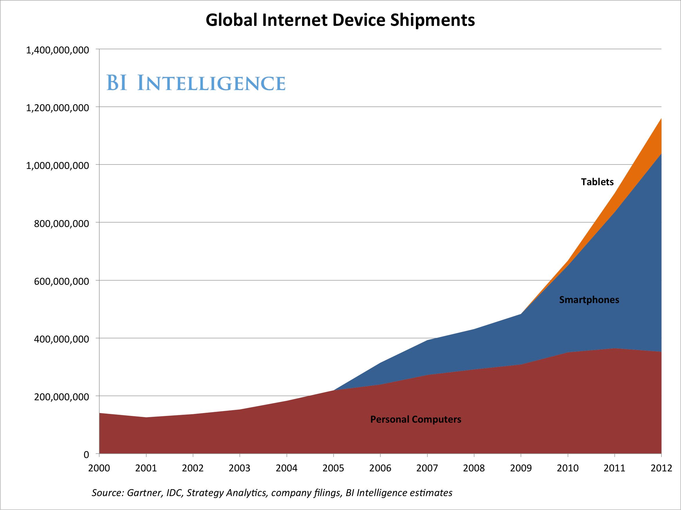 Światowa produkcja urządzeń z internetem